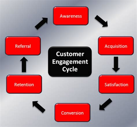 customer experience vs customer engagement a customer engagement customer experience smoke ccs