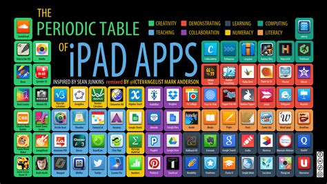 design elements for apps the periodic table from its classic design to use in