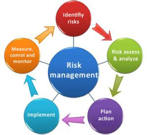 design brief nedir steps of risk management process in pdf free pdf download