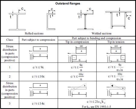tata steel section tables design codes and standards steelconstruction info