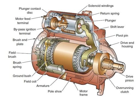 25 best starter motor ideas on
