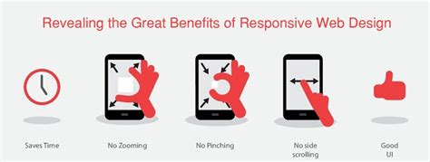 the benefits of responsive web design searchermagnet revealing the great benefits of responsive web design