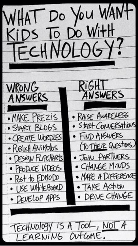 Get With Technology by 8 Things Should Be Able To Do With Technology