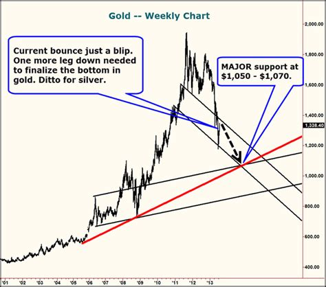 larry edelson swing trading gold precious metals