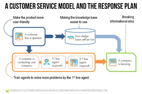 kpi template for customer service exle of customer service balanced scorecard with kpis