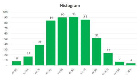 histogram template excel template histogram builder with adjustable bin sizes