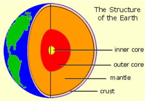 structure of the earth diagram to label gcse science gcse physics the structure of the earth