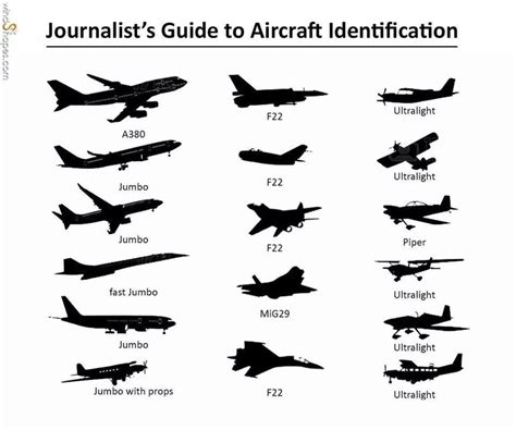 a guide to identifying your home d cor style journalist s guide to aircraft identification