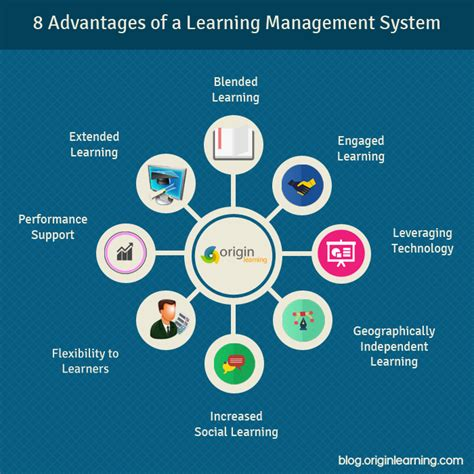 design management advantages advantages of a learning mangement systems lms