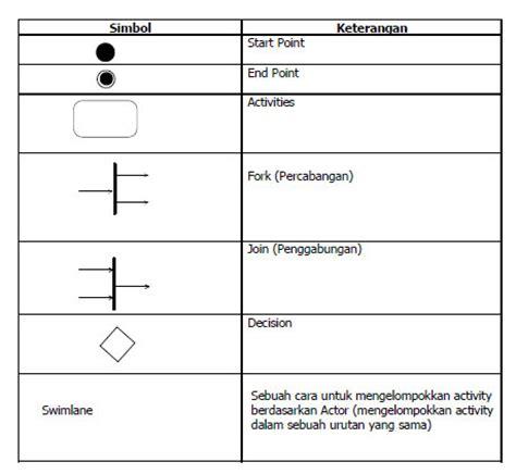 membuat flowchart plc uml diagram psbo perancangan sistem berbasis objek