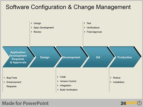 configuration management process flow diagram 2 best images of change management diagram configuration