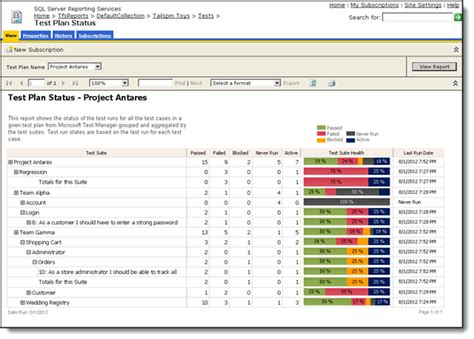 scrum release plan template community tfs report extensions home
