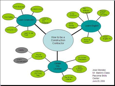 writing diagram cluster diagrams diagram site