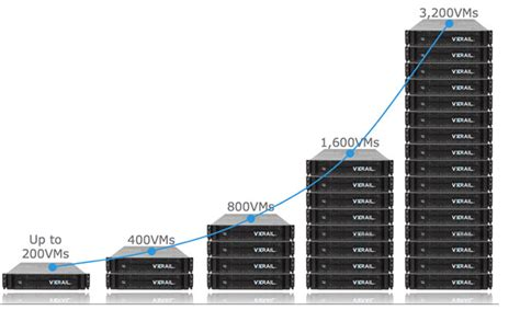 vce visio stencils benefits of a hyper converged appliance optimized for
