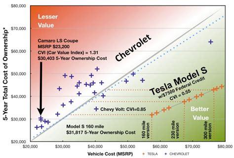 Tesla Economy Teslanomics Chevrolet Economic Car Comparison Between The