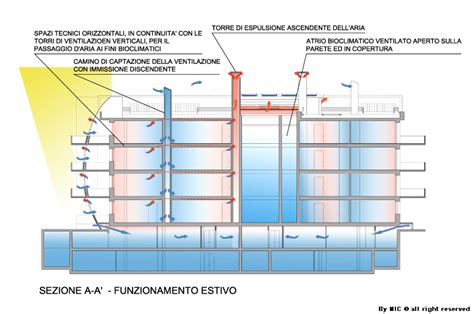 camino solare mic architetto irene cardillo edilizia