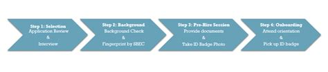 hisd background check human resources application process