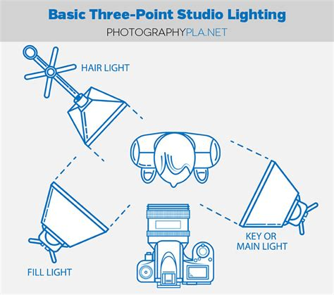three point lighting setup 10 diy photography studio and lighting setups exposure