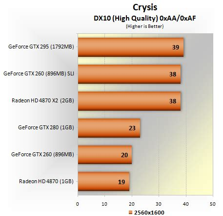 nvidia geforce gtx 295 dual gpu review > benchmarks