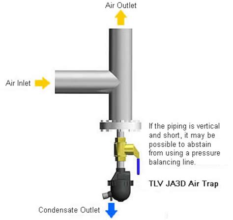 Plumbing Air Trap by Air Traps Tlv A Steam Specialist Company Uk