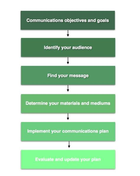 nonprofit communications plan template how to create a communications plan for your ngo ask