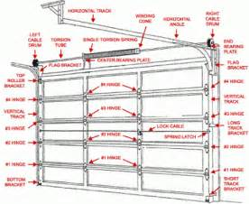 door diagram combination screen u0026 doors quot quot sc