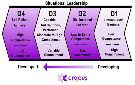 william morrow self leadership and the one minute top tips learning techniques and models used by crocus coaching crocus coaching and development