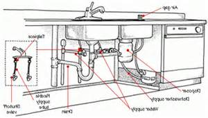 Kitchen Sink Drain Assembly Diagram Diagram Of Air Gap Diagram Free Engine Image For User Manual