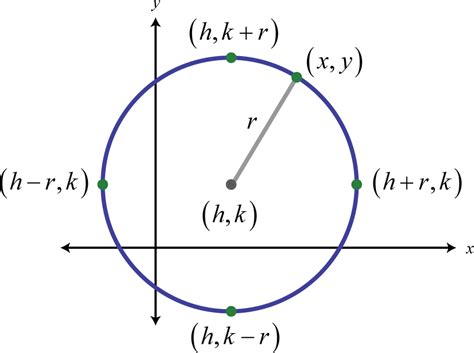 conic sections circle hyperbolas