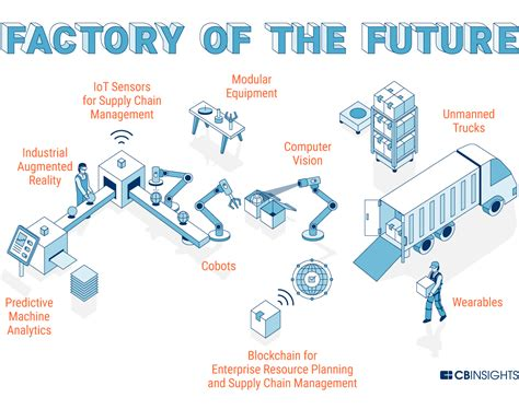 future factory  technology  transforming manufacturing