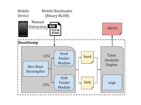 python z3 tutorial bootstomp find android bootloader vulnerabilities