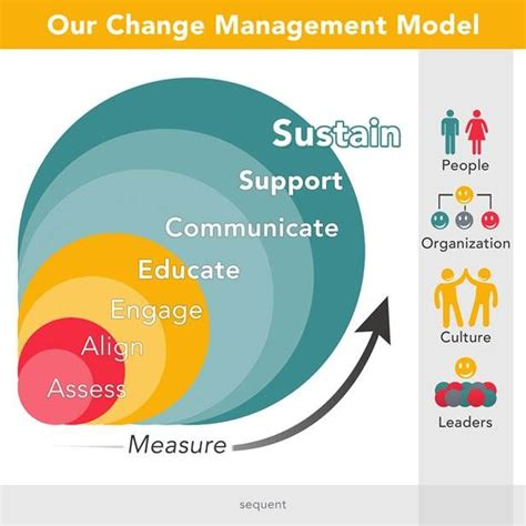 layout change event best 25 change management ideas on pinterest business