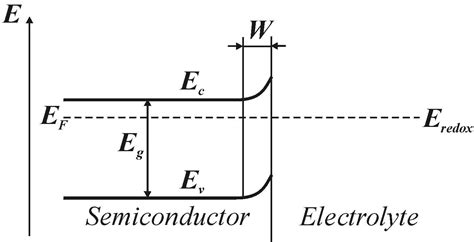 electrolyte diagram space charge layer