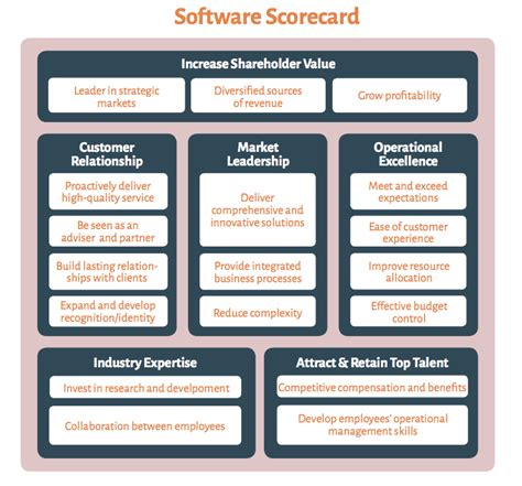 A Full Balanced Scorecard Exle Including 6 Templates Software Scorecard Template
