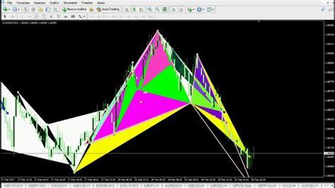 youtube pattern armonici pattern armonici nel trading come si formano nel grafico