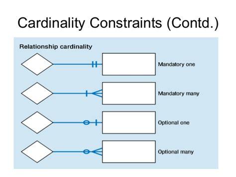 Cardinality Ratio In Er Diagram entity relationship diagram erd