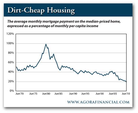 buy a house! the daily reckoning