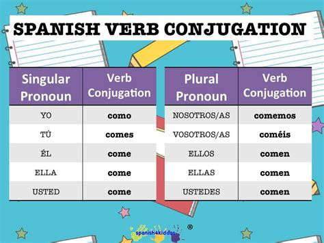 verb conjugation table lesson how to conjugate regular verbs