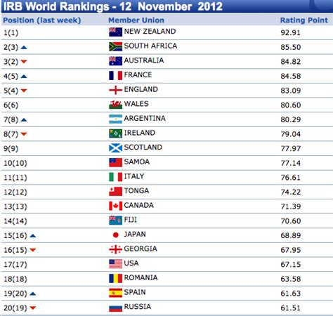 opinions on irb world rankings