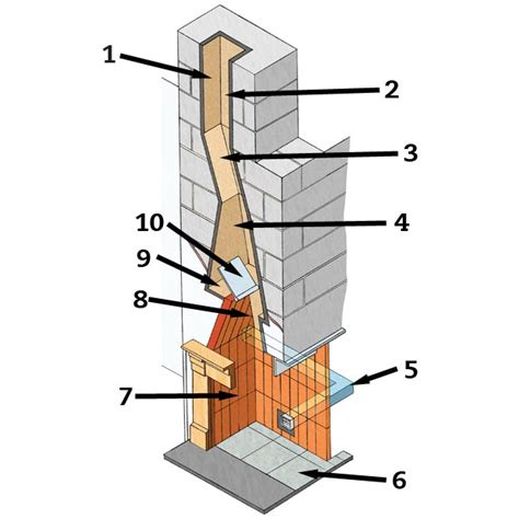 Smoke Suporter Pipe a guide to chimneys homebuilding renovating