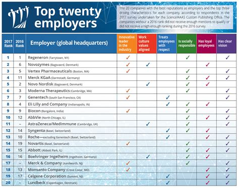 best employer top employers 2017 high marks for innovation term
