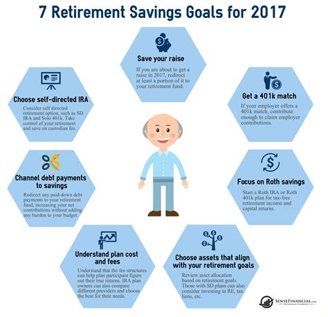the state of investment professionals how will investment professionals survive current trends books infographics 7 retirement savings goals for 2017