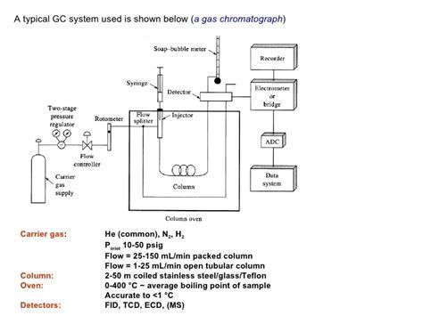 gc ms block diagram block diagram gas chromatography the wiring diagram