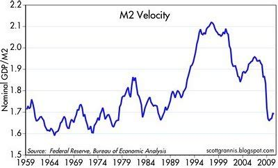m2 velocity suggests a stronger q4 gdp business insider