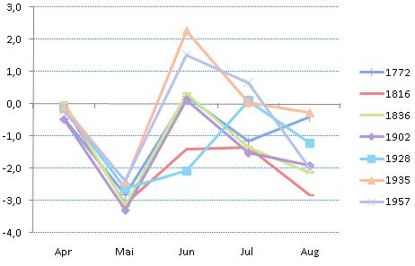 wann kommt periode in pillenpause wann kommt endlich der sommer 2010 wetter center de