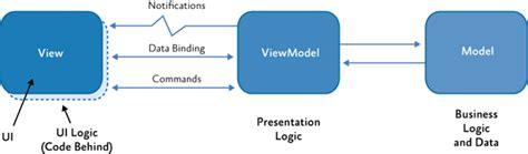 javascript viewmodel pattern mvvm pattern