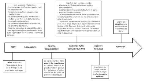 Calendrier Budget Collectivités Territoriales Projet De Loi Portant Nouvelle Organisation Territoriale