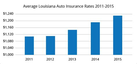 Car Insurance Louisiana by Best Car Insurance Rates In Louisiana Quotewizard