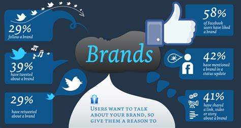 Kellwood Creates New Post For Growing E Commerce Division by Social Media Branding 10 Tips To Build Your Brand