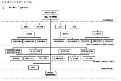 struktur tesis adalah struktur organisasi polresta bekasi kota upcomingcarshq com